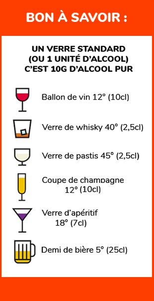 Informations Alcool